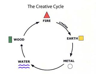 Creative-cycle-of-five-elements
