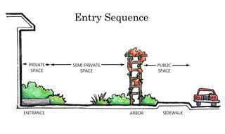 Entry-Sequece-Sketch-Call-O